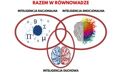 3 rodzaje inteligencji